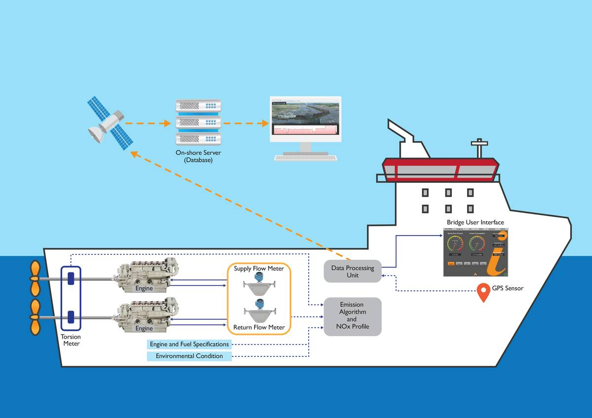Royston Upgrades Engine Fuel Management Flow Diagram