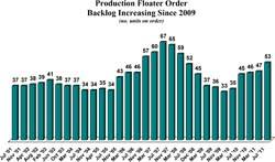 Current order backlog consists of 53 production floaters, a net increase of 6 units since March.