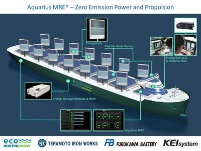 (Image: Eco Marine Power)
