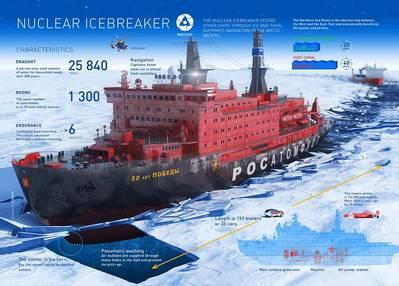 Russia's icebreaker. Image: Rosatom State Atomi? Energy Corporation ROSATOM