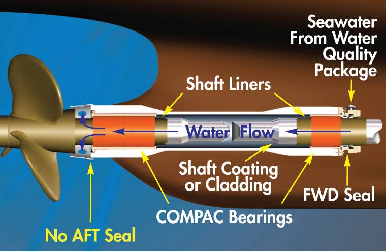 Components of a Thordon Seawater Lubricated Propeller Shaft Bearing System