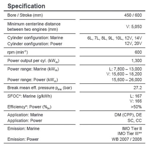 Main engine data: performance, facts and figures (Source: MAN Diesel & Turbo)
