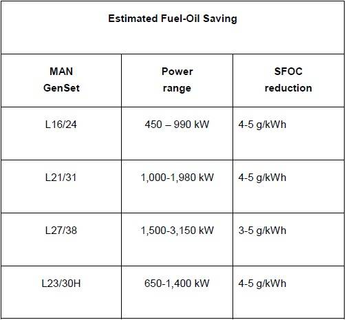 Estimated fuel-oil savings (Image: MAN Diesel & Turbo)