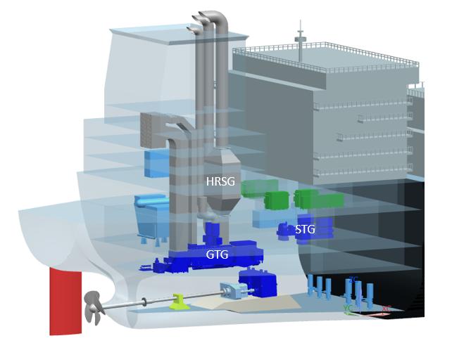 Figure 2: DSIC GE steam turbine retrofit COGES configuration (Photo: GE Marine Solutions)