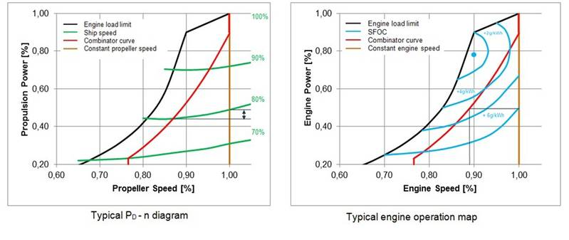 Lower propeller and engine speed saves fuel: operating the propeller as well as the diesel engine with reduced speed saves fuel oil. The typical PD-n diagram and engine operation map here illustrate that reduced speed saves a significant amount of propulsion power as well as fuel oil and emissions when the ship is sailing at slower speeds (Image: MAN Diesel & Turbo)
