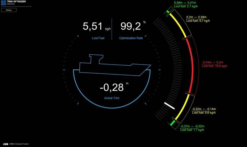 ABB EMMA Onboard Tracker - Trim Optimizer View