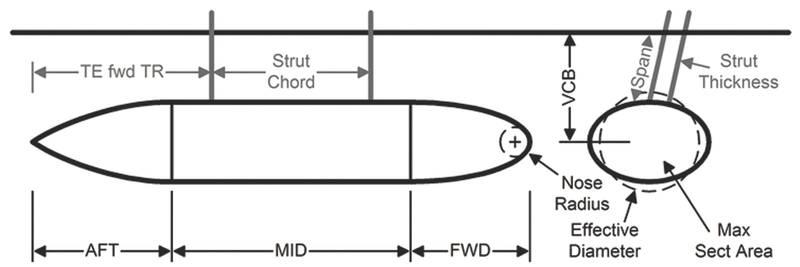 Parametric Submarine/SWATH model