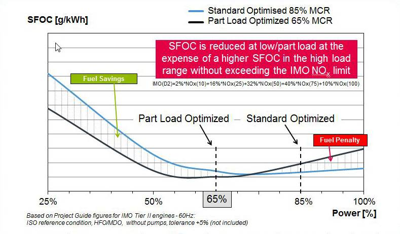 The Part-Load Optimisation fuel-saving principle (Image: MAN Diesel & Turbo)