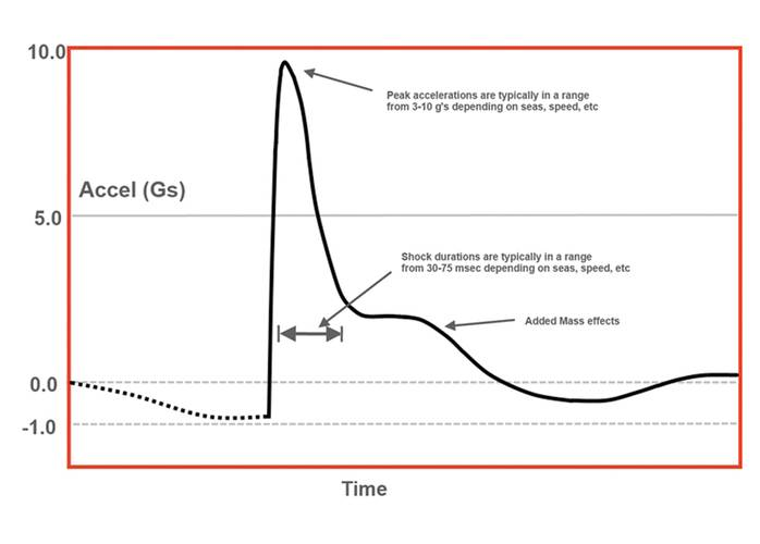 Typical acceleration curve observed for a single wave impact on a special operations watercraft.  Deck accelerations of 16g are not uncommon.