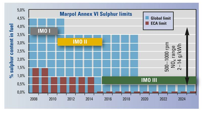Upcoming IMO III emission regulations, selected operation profiles and diesel fuel costs make the M 46 DF a preferred engine regarding lowest cost of operation.